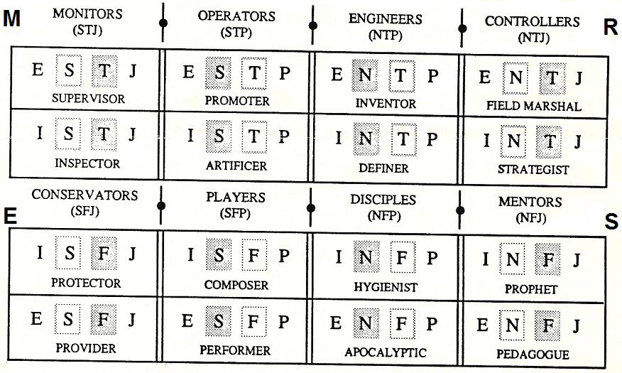 Philosophy And The Myers Briggs Type Indicator
