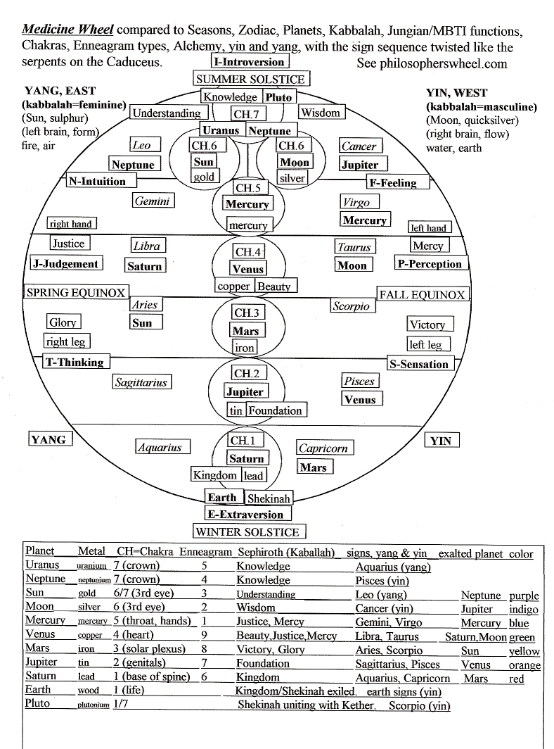 philosophy on a circle