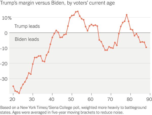 [Image: trump-biden-age-margins.png]