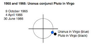 [Image: uranus-conjunct-pluto-diagram.jpg]