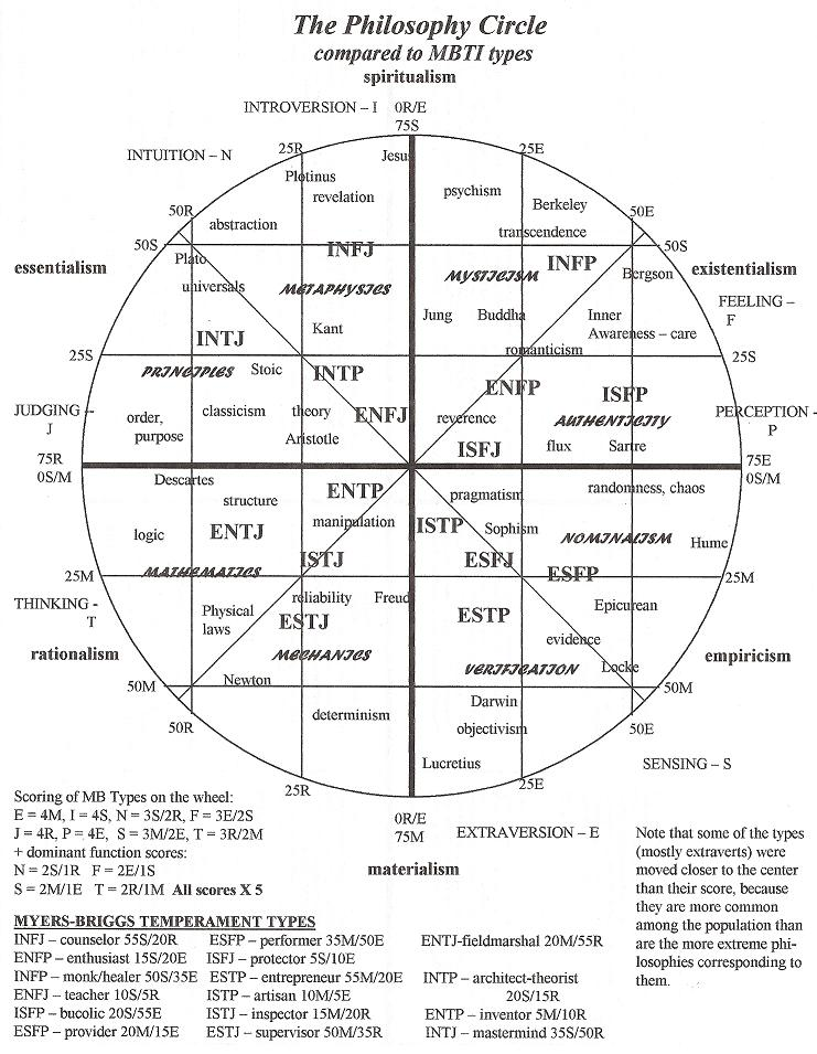 Philosophy and the Myers-Briggs Type Indicator
